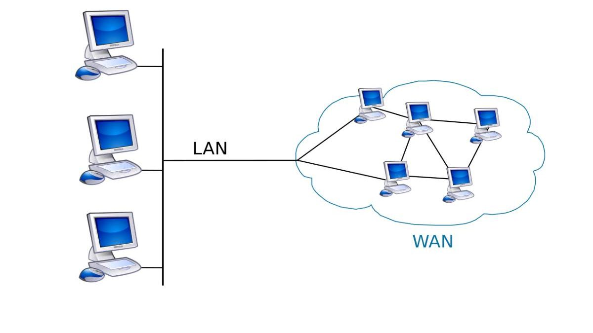 WAN Network – Definition, Concept, Work, Types, and More