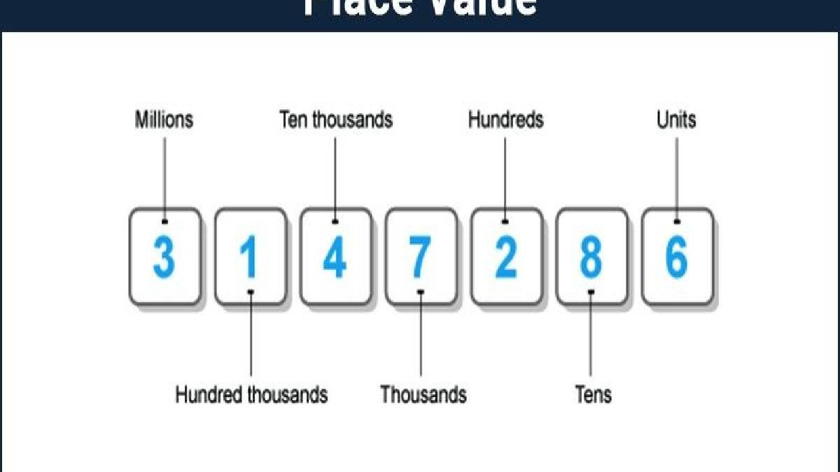 How to Become Masters of Place Value System?